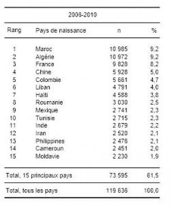 Statistiques de l'emploi au Québec